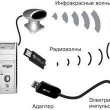 Подключение сотового телефона к компьютеру